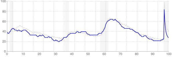 Missouri monthly unemployment rate chart from 1990 to February 2021